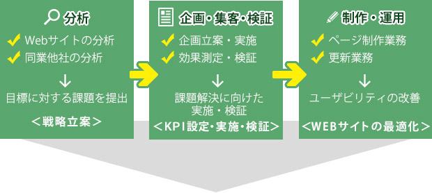 分析→企画・集客・検証→制作・運用